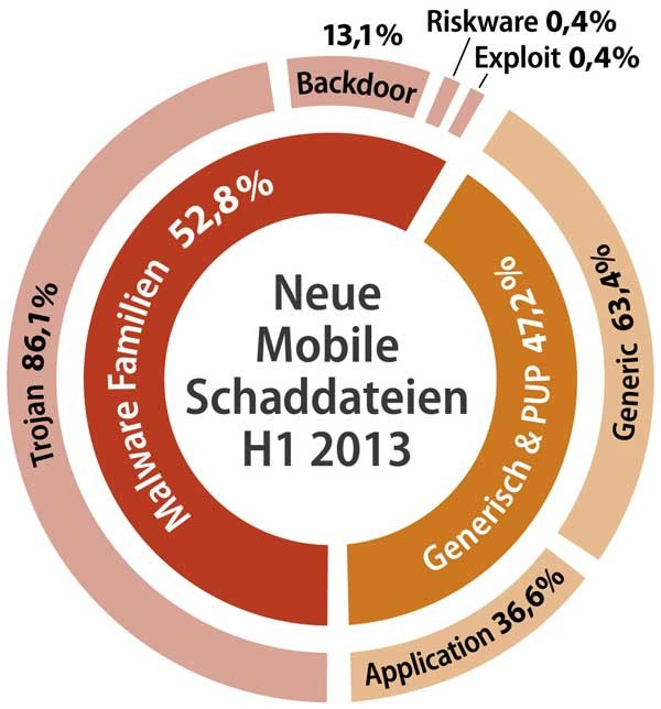 mobile Devices Android-Schadcode-Barometer steht auf Sturm - News, Bild 1