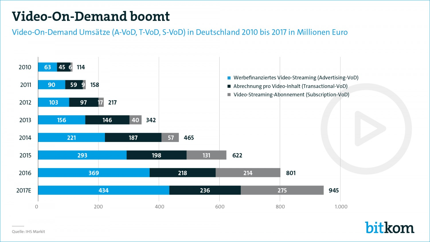 Heimkino Boom hält an: Umsatz mit Video-Streaming knapp an der Milliardengrenze - News, Bild 1