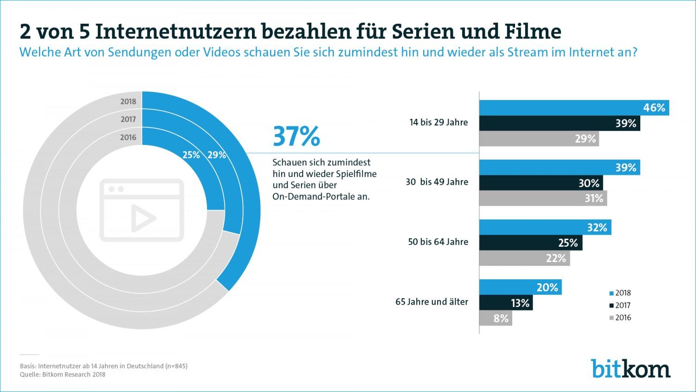 Heimkino Zwei von fünf Internetnutzern bezahlen für Serien und Filme im Netz - News, Bild 1