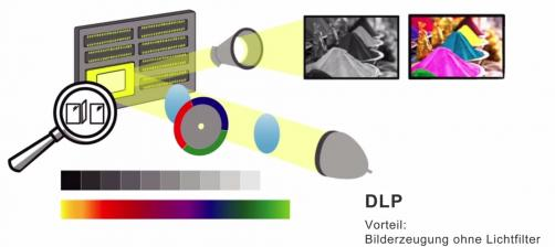 Heimkino Advertorial: LCD vs DLP - Der Unterschied - BenQ - News, Bild 3