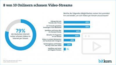 heimkino-video-streaming-bricht-nutzerrekorde-8-von-10-onlinern-schauen-filme-ueber-das-netz-15907.png