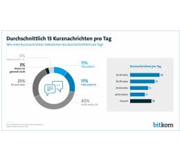 mobile-devices-300-milliarden-kurznachrichten-in-deutschland-whatsapp-und-sms-boomen-19895.png