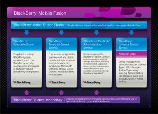 mobile Devices RIM kündigt BlackBerry Mobile Fusion an - News, Bild 2