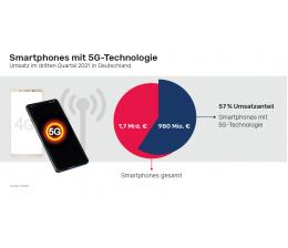 mobile-devices-smartphone-verkaeufe-in-deutschland-5g-modelle-ueberholen-4g-geraete-beim-umsatz-20739.png