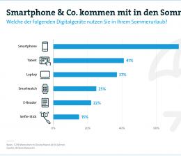 mobile-devices-sonne-strand-smartphone-welche-digitalgeraete-im-urlaub-nicht-fehlen-duerfen-14410.png