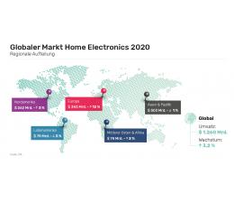 service-markt-fuer-home-electronics-produkte-waechst-2020-mehr-als-12-billionen-us-dollar-umsatz-weltweit-20297.png