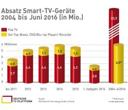 tv-283-millionen-smart-tvs-in-deutschen-haushalten-stabile-entwicklung-11585.jpg