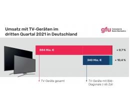 tv-immer-mehr-fernseher-mit-ultra-hd-und-hdr-55-zoll-beliebteste-groesse-20673.jpg