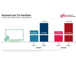 tv-wachstum-im-markt-fuer-tv-geraete-in-deutschland-19342.png
