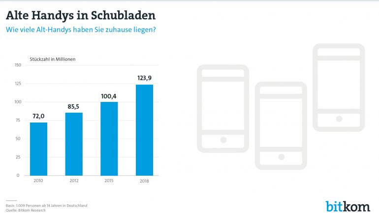 mobile Devices Deutsche horten 124 Millionen unbenutzte Mobiltelefone - Rasanter Anstieg - News, Bild 1
