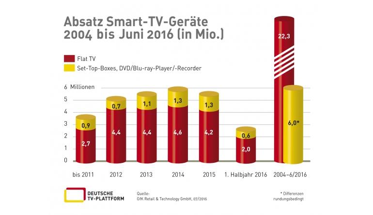 TV 28,3 Millionen Smart-TVs in deutschen Haushalten - Stabile Entwicklung - News, Bild 1