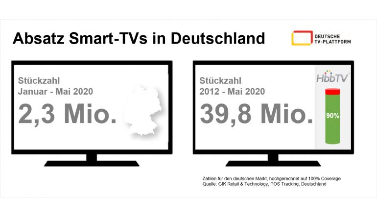 TV Markt für TV-Geräte wächst leicht trotz Corona-Krise    - News, Bild 1