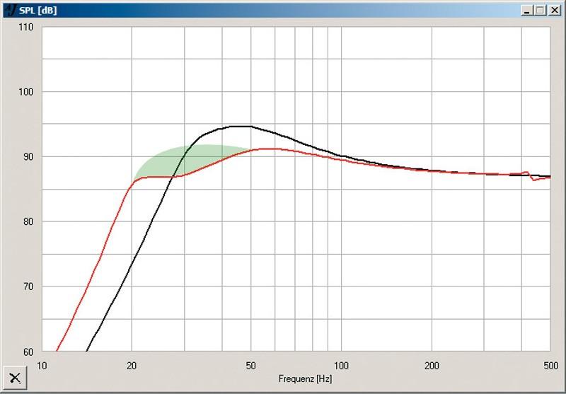 Car-HiFi Endstufe Mono: 11 Mono-Endstufen unter 300 Euro im Test, Bild 2