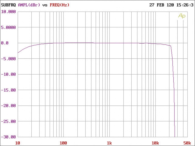 Car-HiFi Endstufe Mono Helix M ONE X, Helix M FOUR DSP im Test , Bild 5