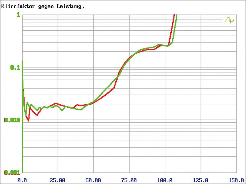 Car-HiFi Endstufe Mono Helix M ONE X, Helix M FOUR DSP im Test , Bild 6