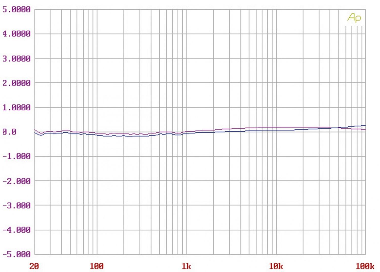 Phono Vorstufen Accuphase C-37 im Test, Bild 7