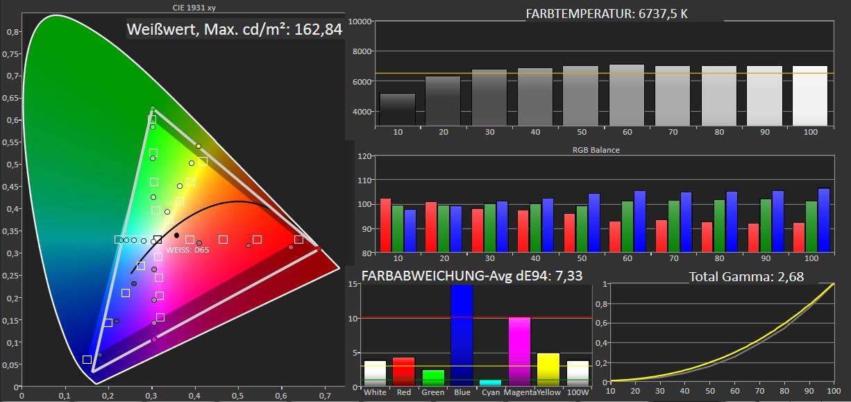 Beamer Acer PD1520i im Test, Bild 5