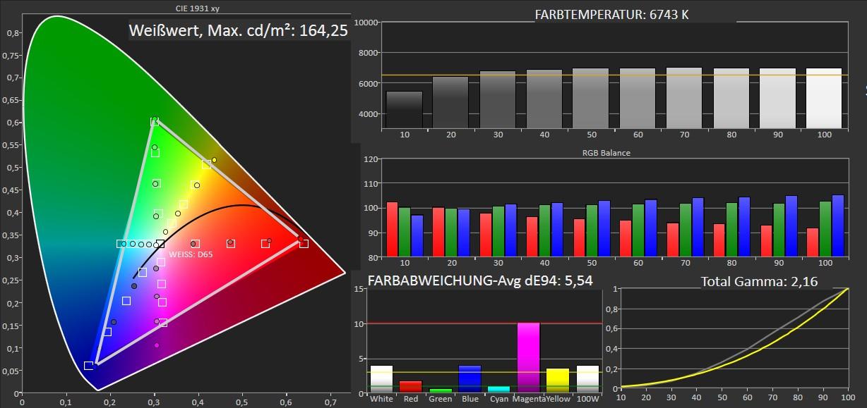 Beamer Acer PD1520i im Test, Bild 6