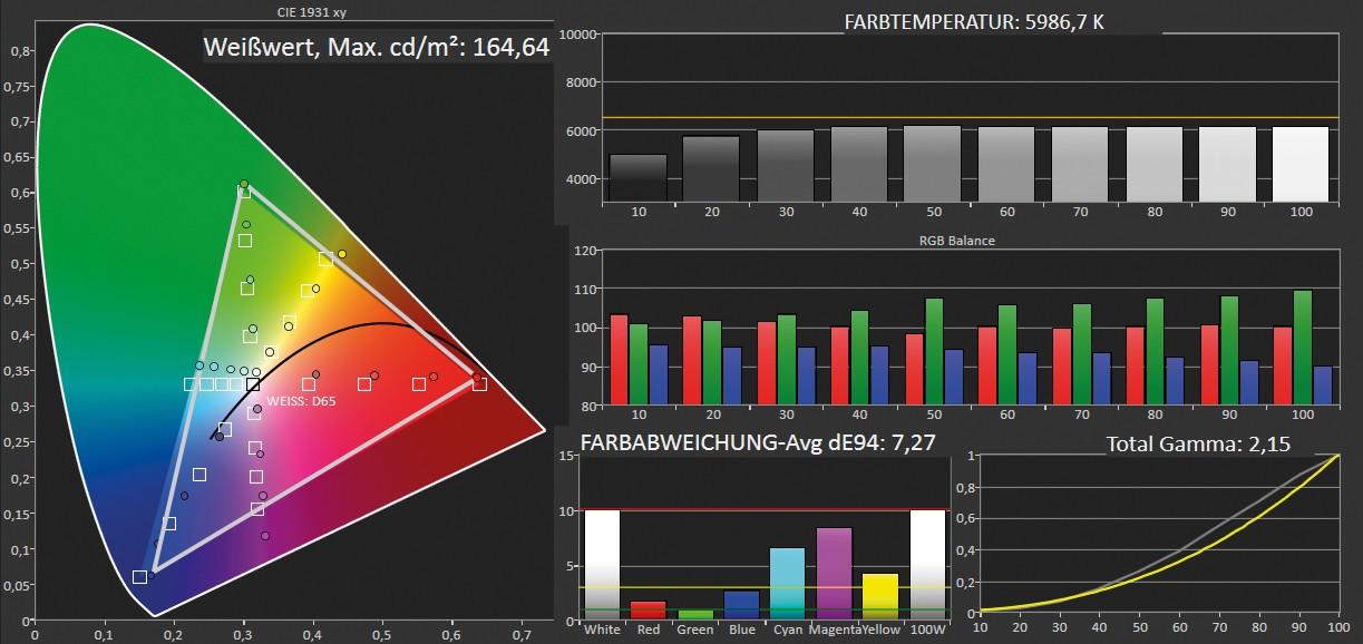Beamer Acer PD1520i im Test, Bild 7