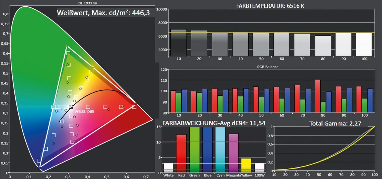 Beamer Acer VL7860 im Test, Bild 7