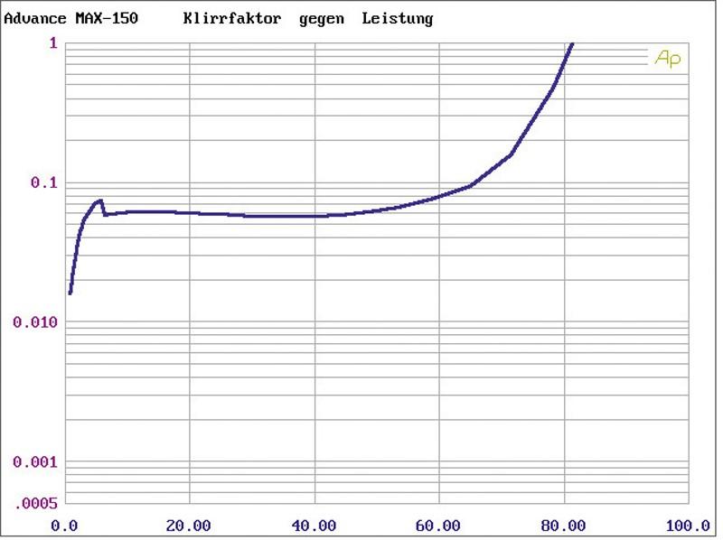 Vollverstärker Advance Acoustic MAX-150, Advance Acoustic MCX-300 im Test , Bild 4