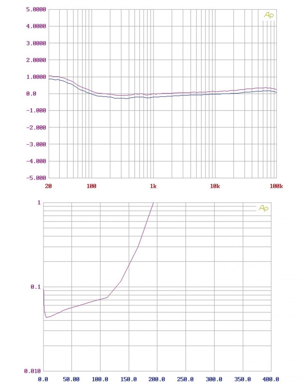 Vor-Endstufenkombis Hifi AEC C12 Phono / C24 Mono im Test, Bild 10