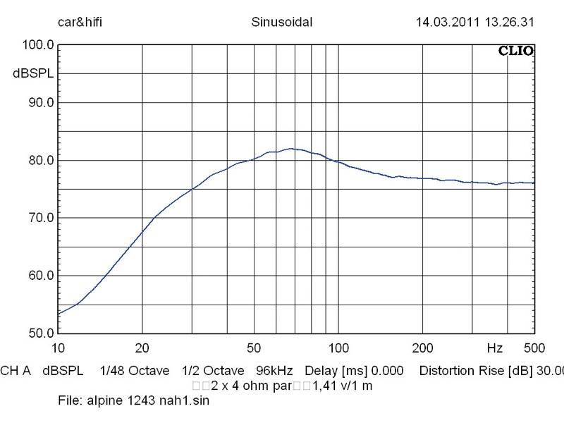 Car-Hifi Subwoofer Chassis Alpine, Alpine SWR-1243D, Alpine SWR-T12 im Test , Bild 6