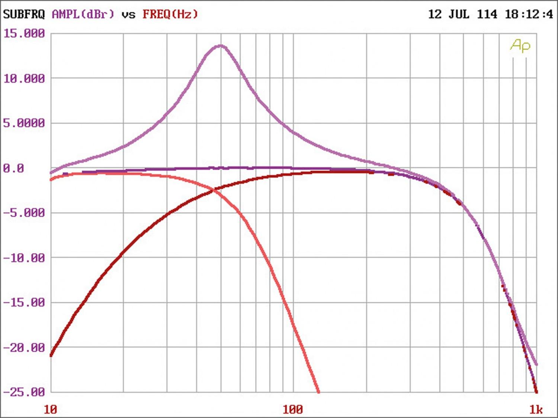 Car-HiFi Endstufe Mono Alpine PDR-M65, Alpine PDR-F50, Alpine PDR-V75 im Test , Bild 9