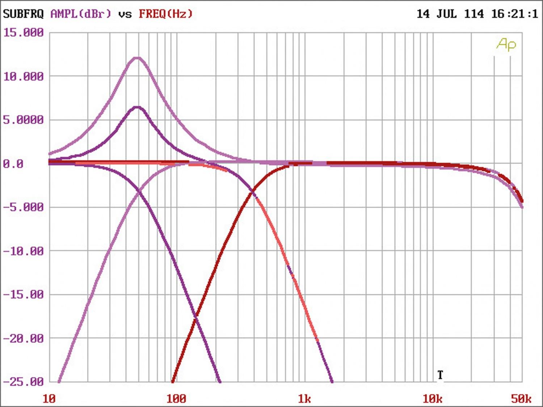 Car-HiFi Endstufe Mono Alpine PDR-M65, Alpine PDR-F50, Alpine PDR-V75 im Test , Bild 11