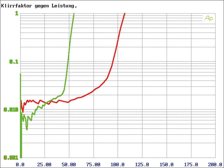 Car-HiFi Endstufe Mono Alpine PDR-M65, Alpine PDR-F50, Alpine PDR-V75 im Test , Bild 15