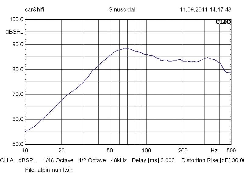 Car-Hifi Subwoofer Gehäuse Alpine SGB-1244BR im Test, Bild 4