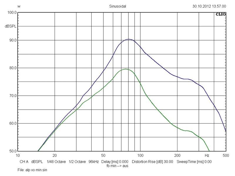 Car-Hifi Subwoofer Aktiv Alpine SWE-1200 im Test, Bild 4