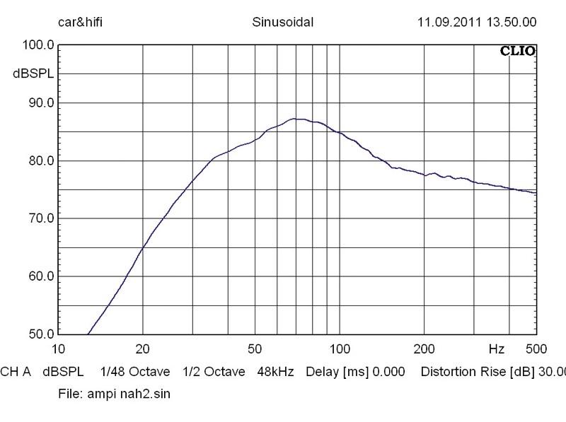 Car-Hifi Subwoofer Gehäuse Ampire BV300 im Test, Bild 7