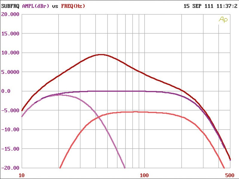 Car-HiFi Endstufe Mono Ampire MBX 3000.1, Ampire MBX 200.4 im Test , Bild 5
