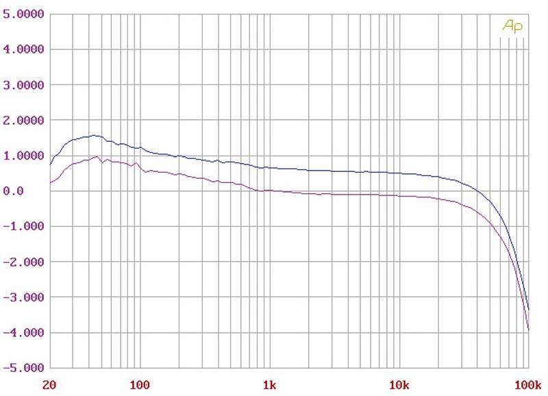 Phono Vorstufen AMR PH-77 im Test, Bild 4