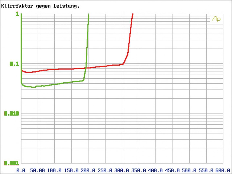Car-HiFi Endstufe 2-Kanal Arc Audio KS300.2 im Test, Bild 3