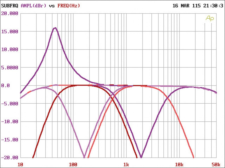 Car-HiFi Endstufe 2-Kanal Arc Audio KS300.2 im Test, Bild 4