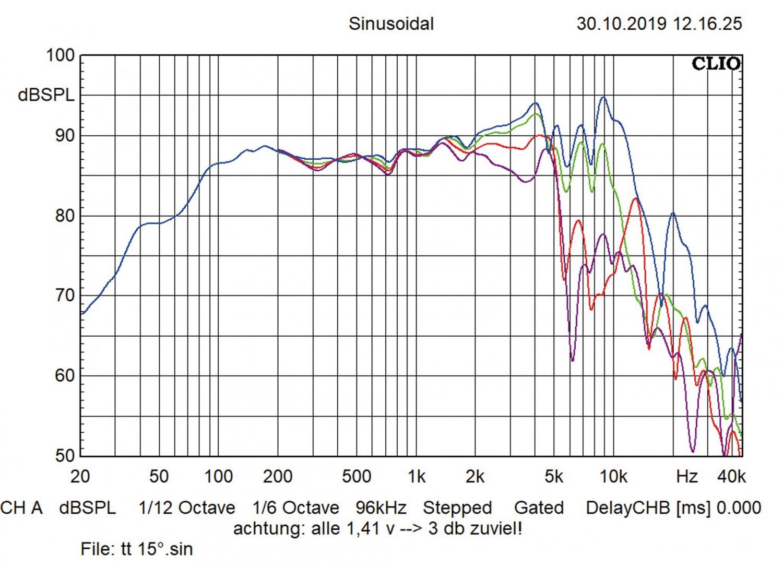 Car-HiFi-Lautsprecher 16cm Arc Audio RS 6.0/RS 3.0/RS 1.0 im Test, Bild 7