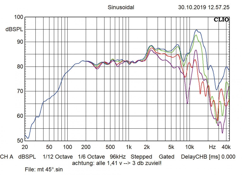 Car-HiFi-Lautsprecher 16cm Arc Audio RS 6.0/RS 3.0/RS 1.0 im Test, Bild 8