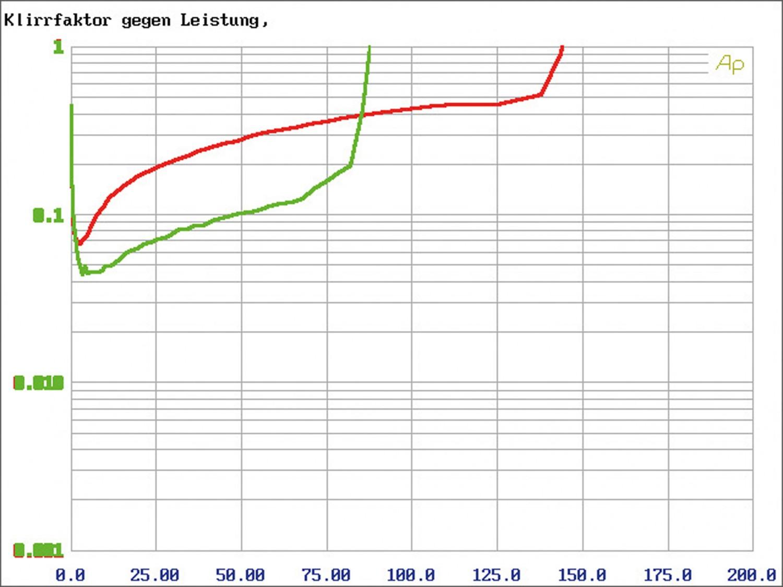 Car-HiFi Endstufe 4-Kanal Arc Audio Xdi 450.4 im Test, Bild 3