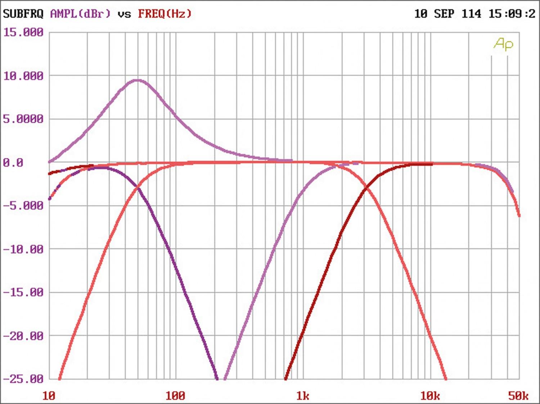 Car-HiFi Endstufe 4-Kanal Arc Audio Xdi 450.4 im Test, Bild 4
