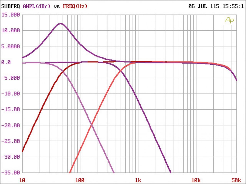 Car-HiFi Endstufe 4-Kanal Arc Audio XDi600.4 im Test, Bild 5