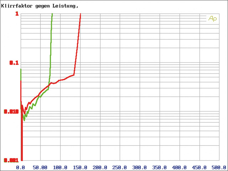 Car-HiFi Endstufe 4-Kanal Arc Audio XDi600.4 im Test, Bild 6