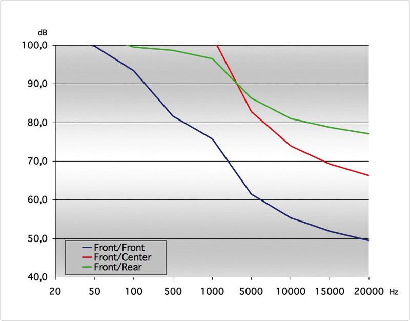 AV-Receiver Arcam AVR500 im Test, Bild 6