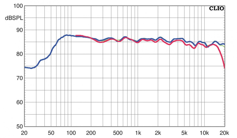 Lautsprecher Surround Arendal 1961 5.1.2-Set im Test, Bild 9