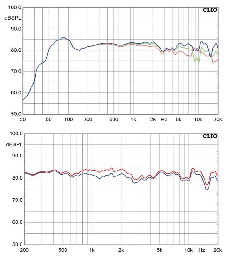 Lautsprecher Stereo Ascendo C6 im Test, Bild 6