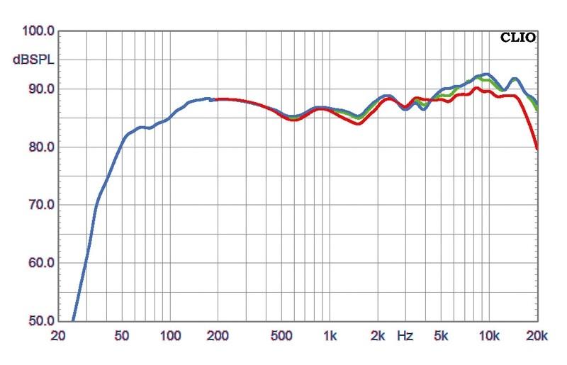 Lautsprecher Stereo ASW Cantius 212 im Test, Bild 5