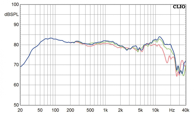 Stereovorstufen ATC CA2 mk II, ATC P2, ATC SCM40 im Test , Bild 18