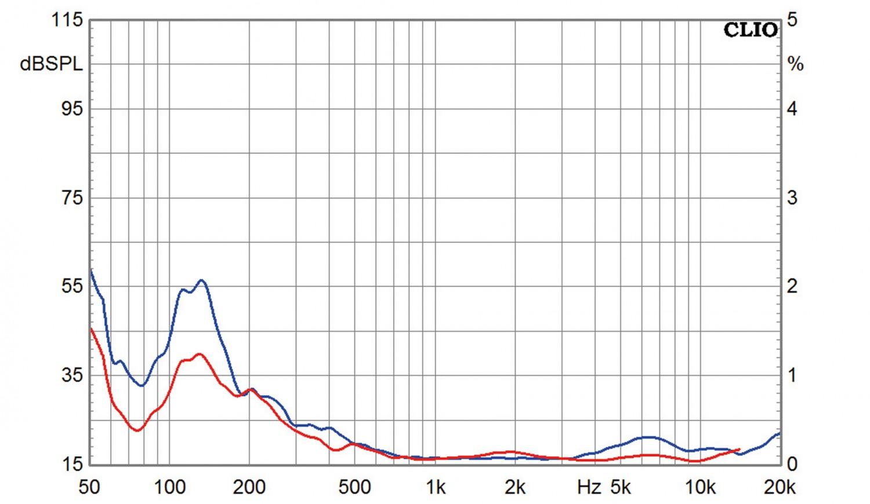 Stereovorstufen ATC CA2 mk II, ATC P2, ATC SCM40 im Test , Bild 19
