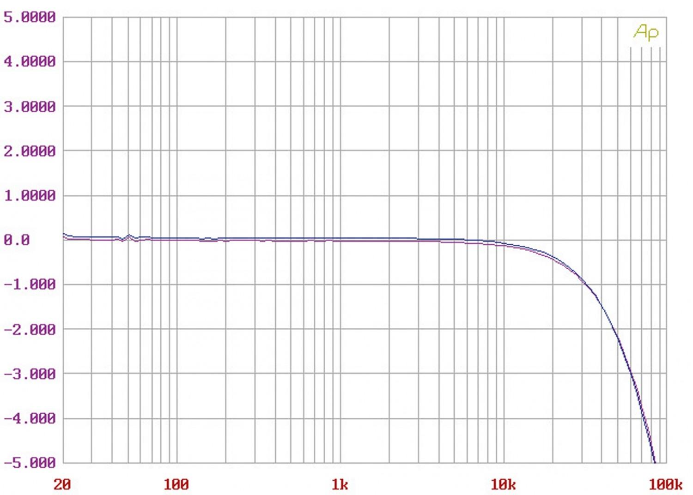 Stereovorstufen Audible Illusions Modulus 3B im Test, Bild 7